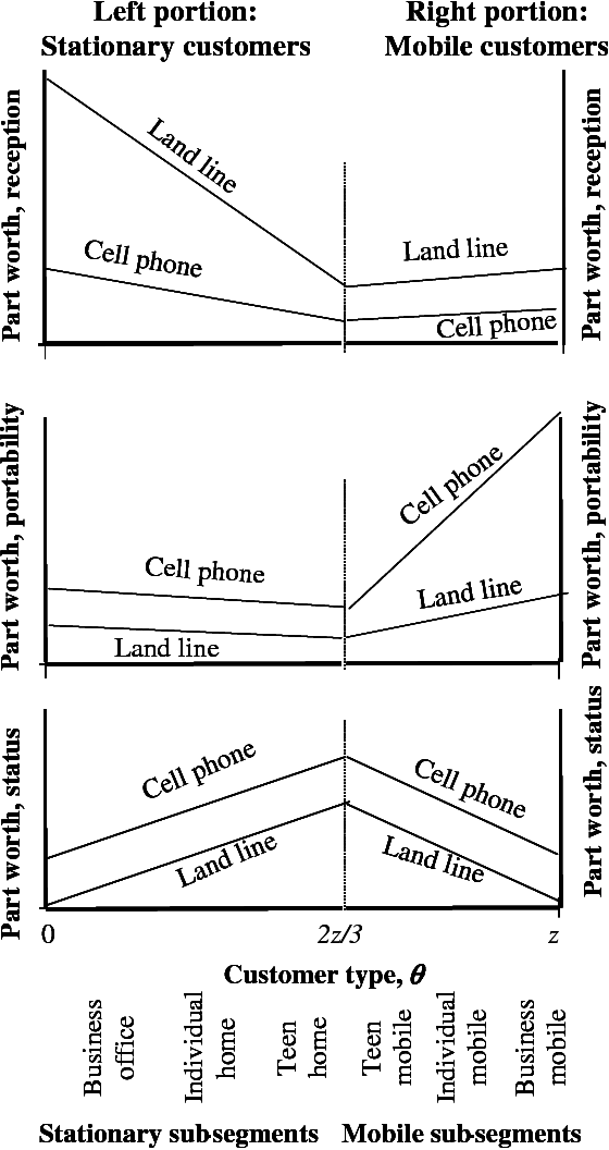 Figure C-1. Hypothetical part-worth curves for the phone example, circa 1985