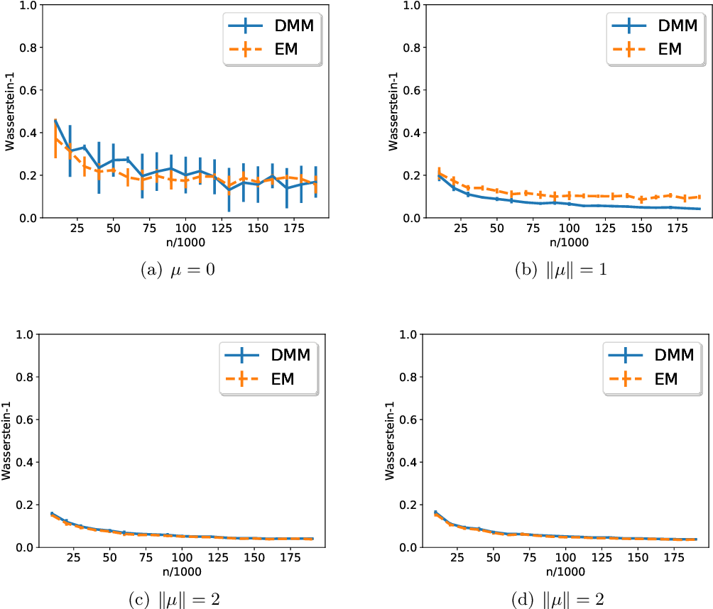 Figure 1 for Optimal estimation of high-dimensional Gaussian mixtures