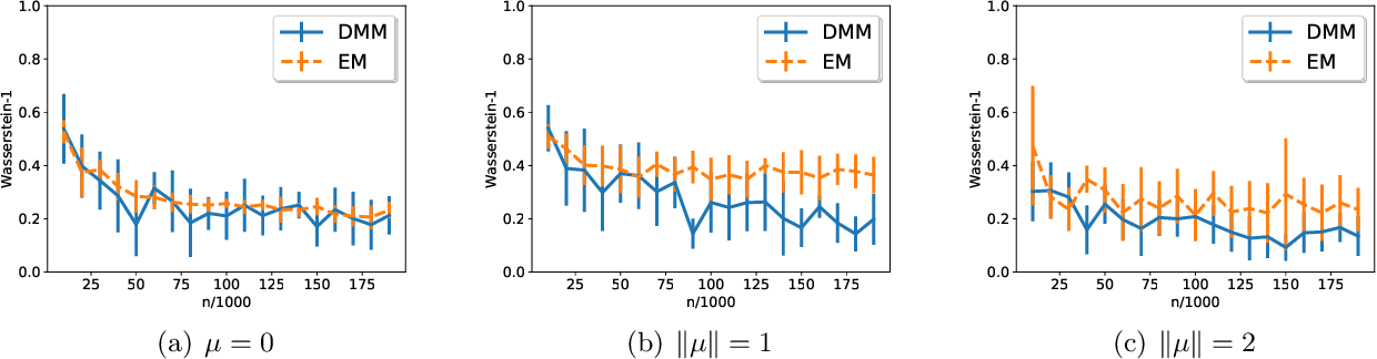 Figure 2 for Optimal estimation of high-dimensional Gaussian mixtures