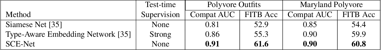 Figure 2 for Learning Similarity Conditions Without Explicit Supervision
