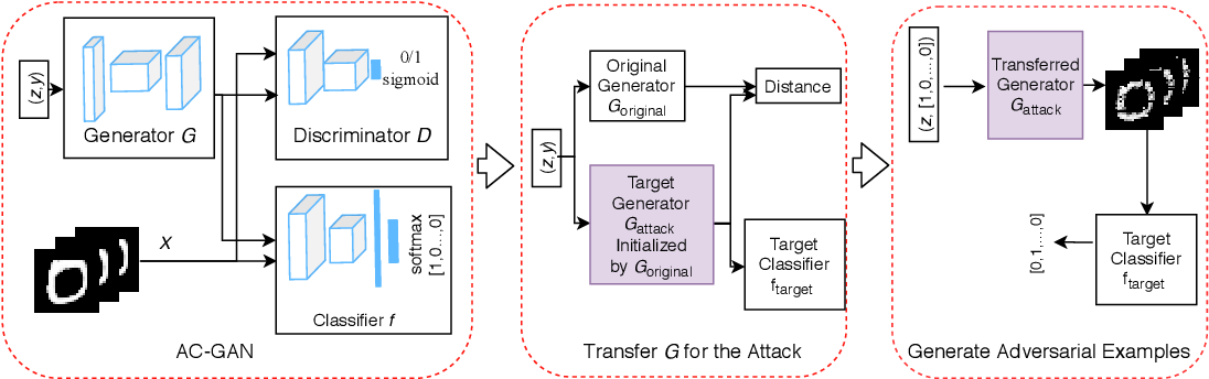 Figure 1 for AT-GAN: A Generative Attack Model for Adversarial Transferring on Generative Adversarial Nets