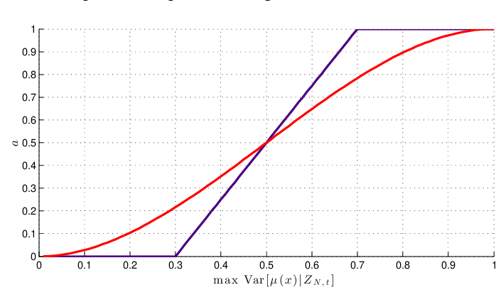 Figure 1 for Multi-agents adaptive estimation and coverage control using Gaussian regression