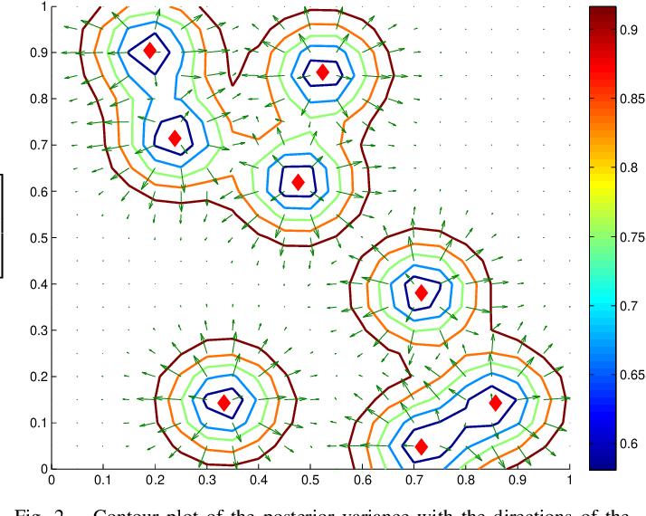 Figure 2 for Multi-agents adaptive estimation and coverage control using Gaussian regression
