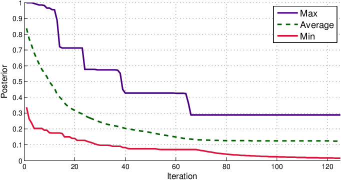 Figure 3 for Multi-agents adaptive estimation and coverage control using Gaussian regression