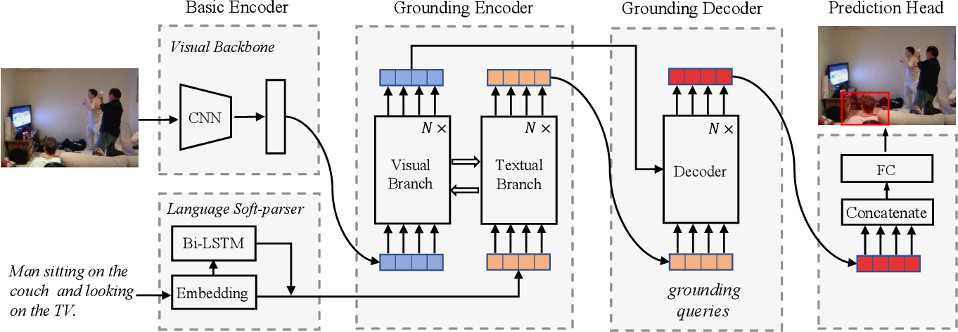Figure 2 for Visual Grounding with Transformers