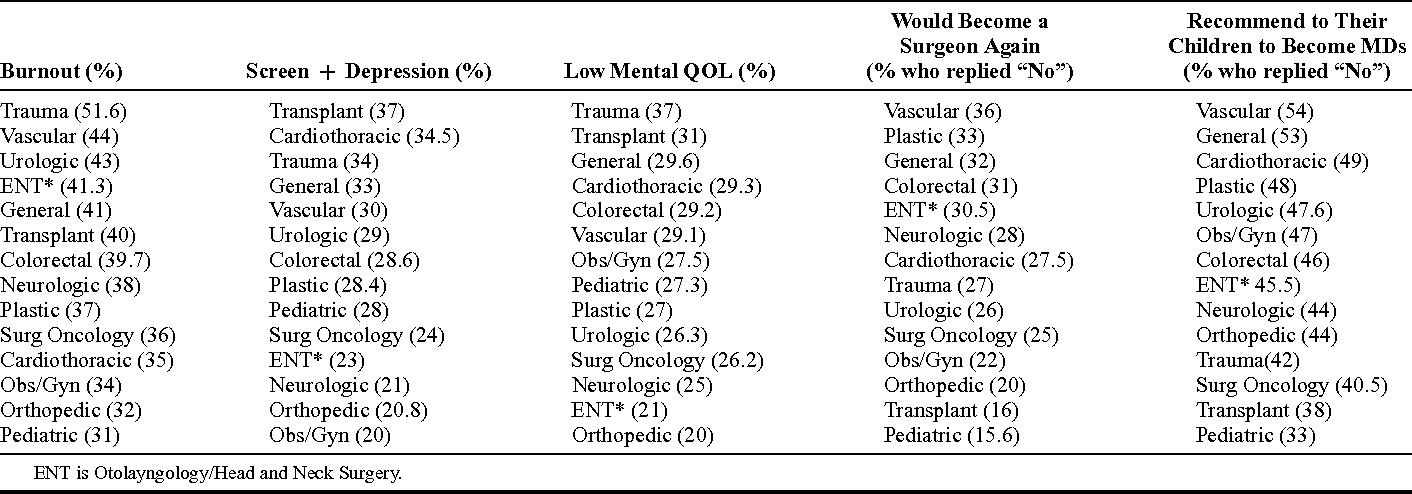 PDF] Distress and career satisfaction among 14 surgical