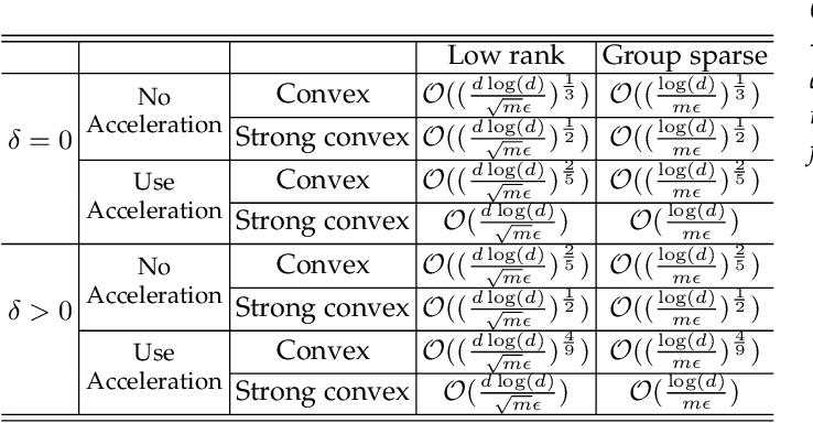 Figure 4 for Model-Protected Multi-Task Learning