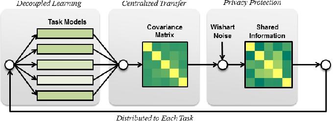 Figure 1 for Model-Protected Multi-Task Learning