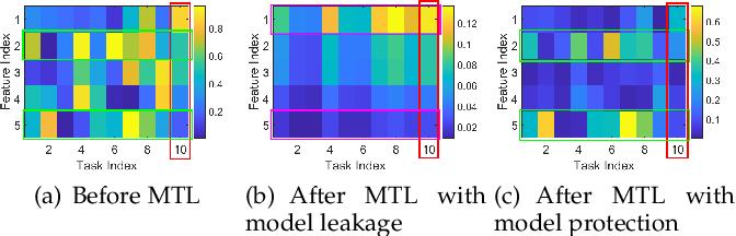 Figure 3 for Model-Protected Multi-Task Learning