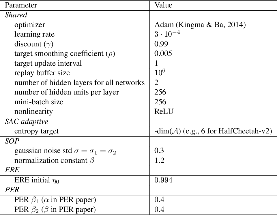 Figure 4 for Towards Simplicity in Deep Reinforcement Learning: Streamlined Off-Policy Learning