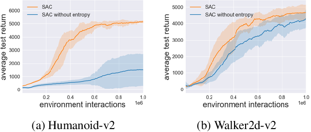 Figure 1 for Towards Simplicity in Deep Reinforcement Learning: Streamlined Off-Policy Learning