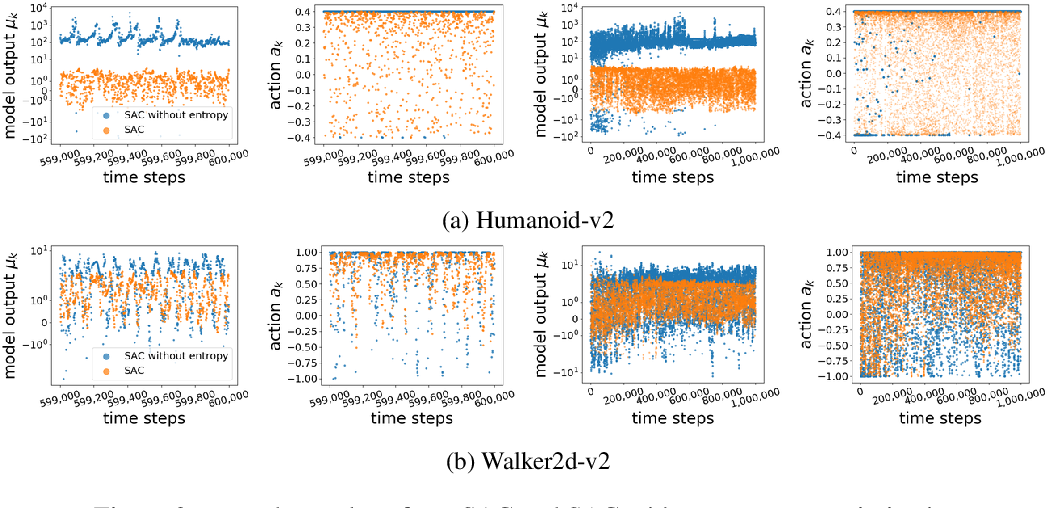 Figure 3 for Towards Simplicity in Deep Reinforcement Learning: Streamlined Off-Policy Learning