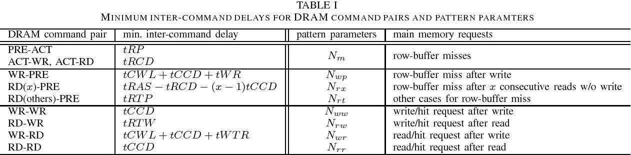 Memory Access Pattern Aware Dram Performance Model For Multi Core