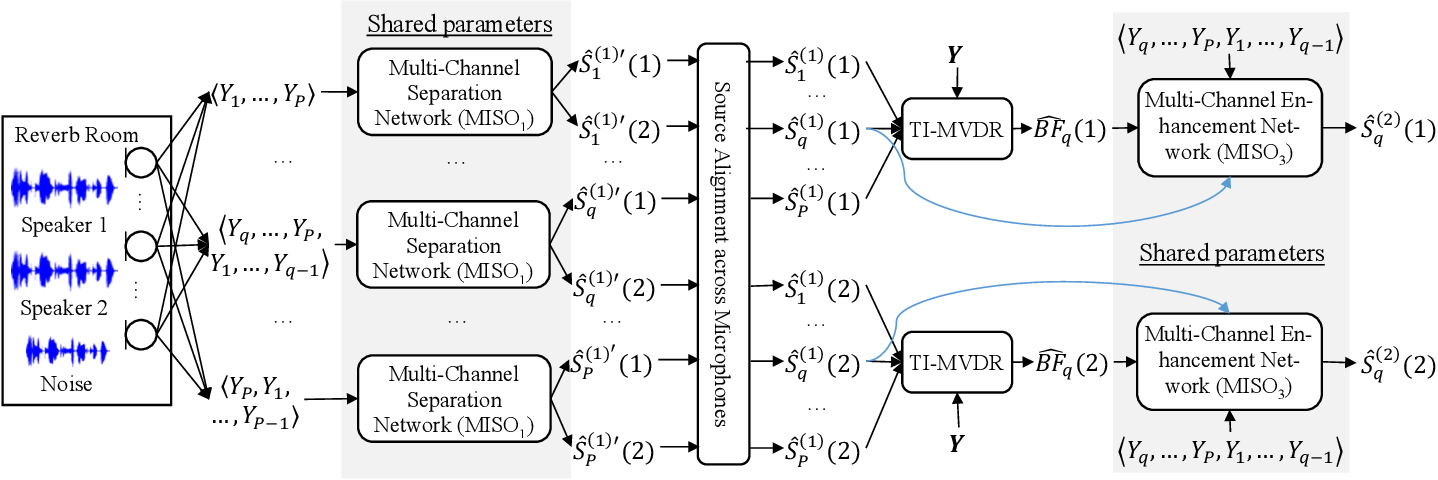 Figure 1 for Multi-microphone Complex Spectral Mapping for Utterance-wise and Continuous Speaker Separation