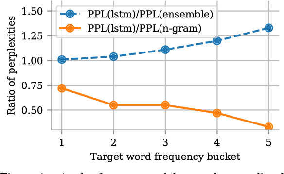 Figure 1 for Lightweight Adaptive Mixture of Neural and N-gram Language Models