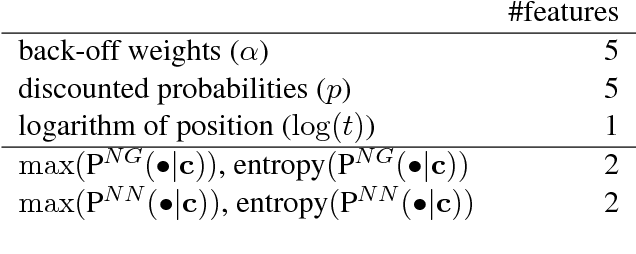 Figure 2 for Lightweight Adaptive Mixture of Neural and N-gram Language Models