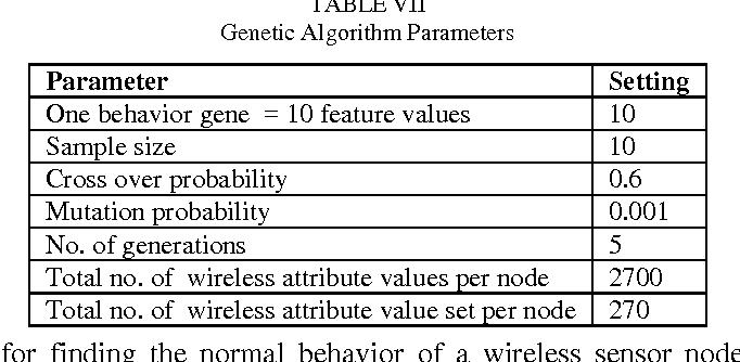 PDF] Node Attribute Behavior Based Intrusion Detection in
