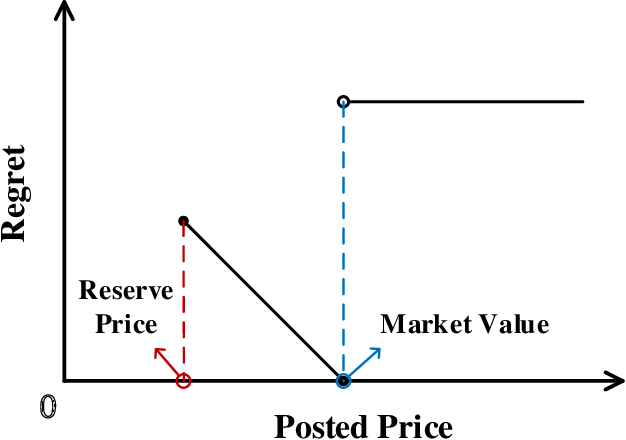Figure 1 for Online Pricing with Reserve Price Constraint for Personal Data Markets