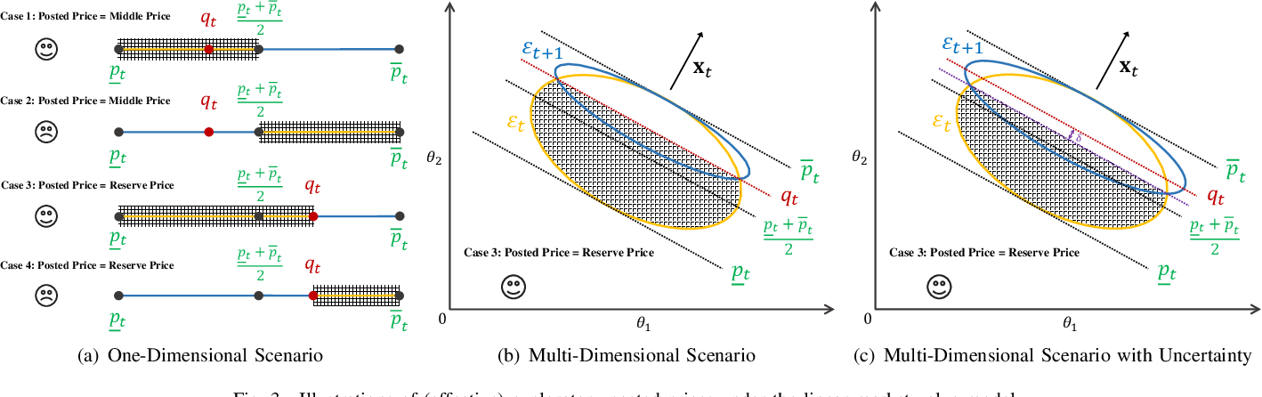 Figure 3 for Online Pricing with Reserve Price Constraint for Personal Data Markets