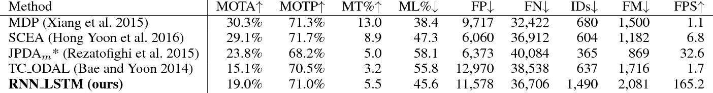Figure 4 for Online Multi-Target Tracking Using Recurrent Neural Networks
