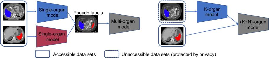 Figure 1 for Uncertainty-aware Incremental Learning for Multi-organ Segmentation