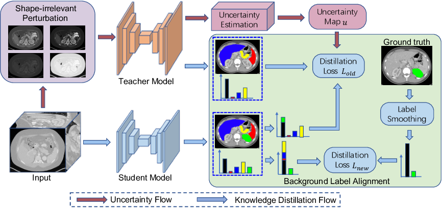 Figure 3 for Uncertainty-aware Incremental Learning for Multi-organ Segmentation