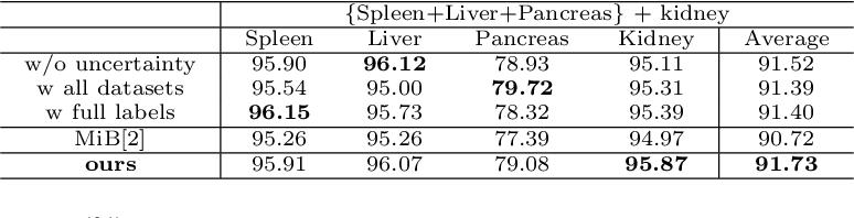 Figure 2 for Uncertainty-aware Incremental Learning for Multi-organ Segmentation