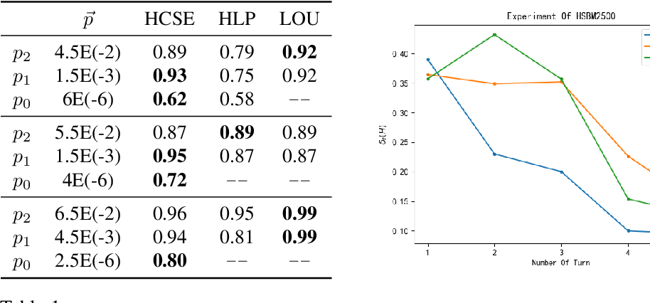 Figure 2 for An Information-theoretic Perspective of Hierarchical Clustering