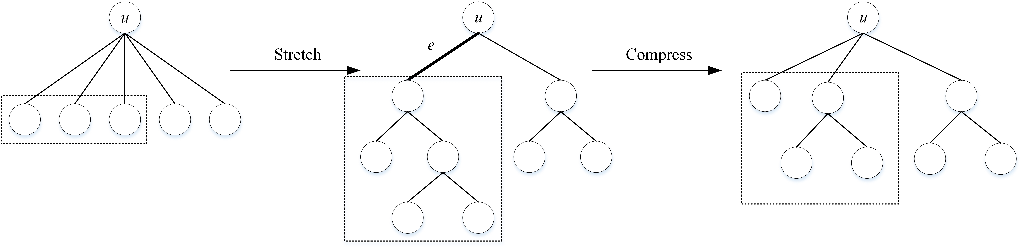 Figure 1 for An Information-theoretic Perspective of Hierarchical Clustering