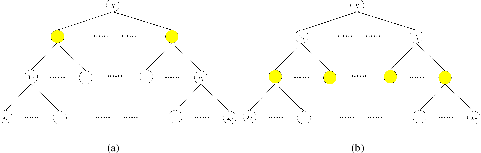 Figure 3 for An Information-theoretic Perspective of Hierarchical Clustering
