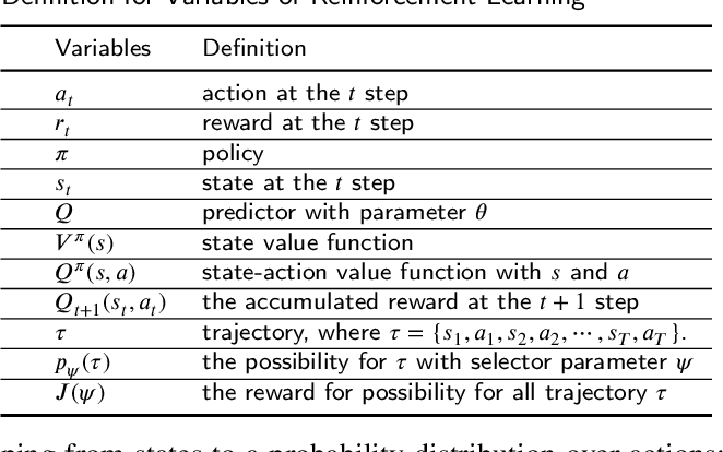 Figure 4 for From Model-driven to Data-driven: A Survey on Active Deep Learning