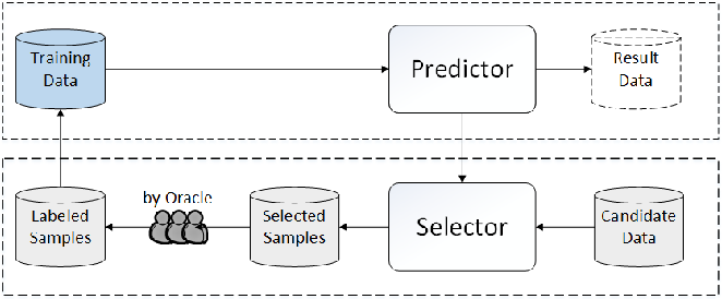 Figure 2 for From Model-driven to Data-driven: A Survey on Active Deep Learning