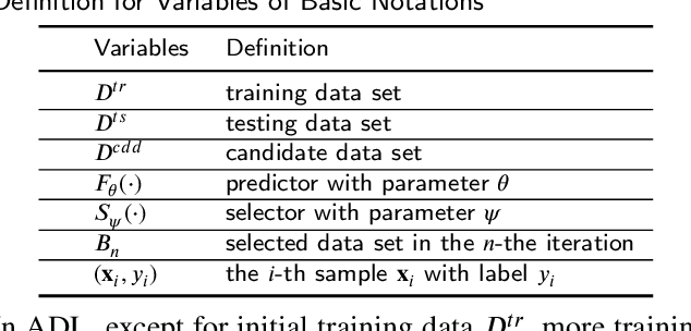 Figure 1 for From Model-driven to Data-driven: A Survey on Active Deep Learning