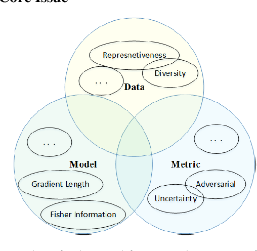 Figure 3 for From Model-driven to Data-driven: A Survey on Active Deep Learning