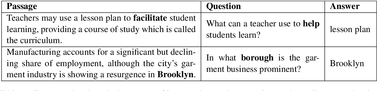 Figure 1 for Exploring Machine Reading Comprehension with Explicit Knowledge