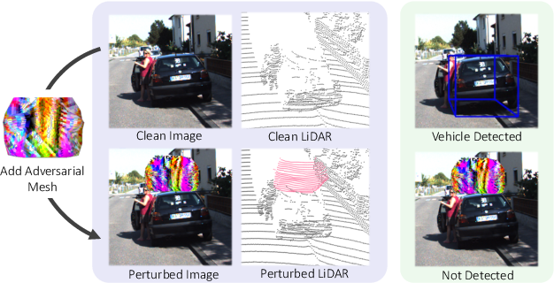 Figure 1 for Exploring Adversarial Robustness of Multi-Sensor Perception Systems in Self Driving