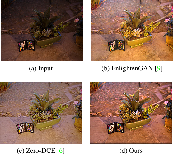 Figure 1 for A Switched View of Retinex: Deep Self-Regularized Low-Light Image Enhancement