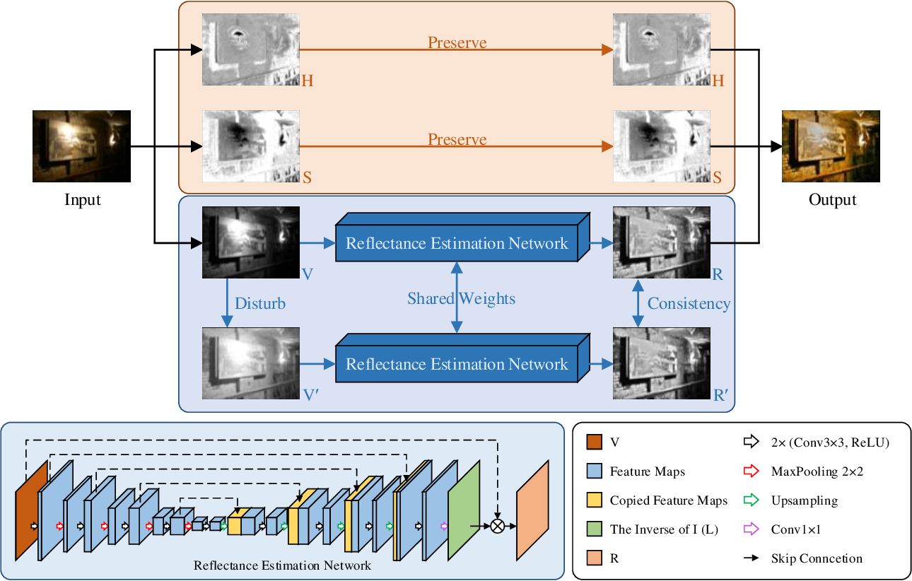 Figure 3 for A Switched View of Retinex: Deep Self-Regularized Low-Light Image Enhancement