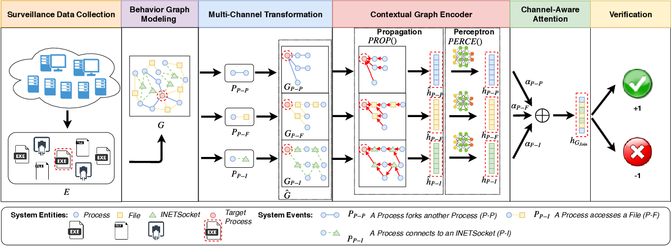 Figure 1 for Deep Program Reidentification: A Graph Neural Network Solution