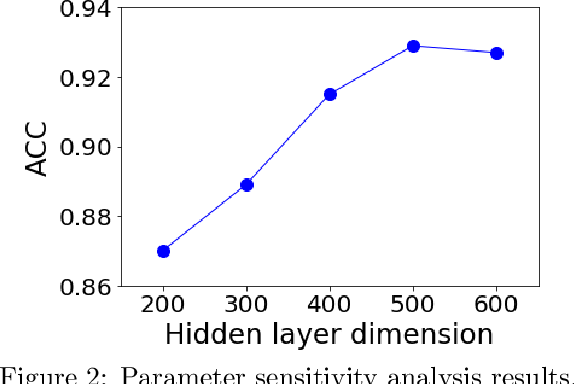 Figure 4 for Deep Program Reidentification: A Graph Neural Network Solution