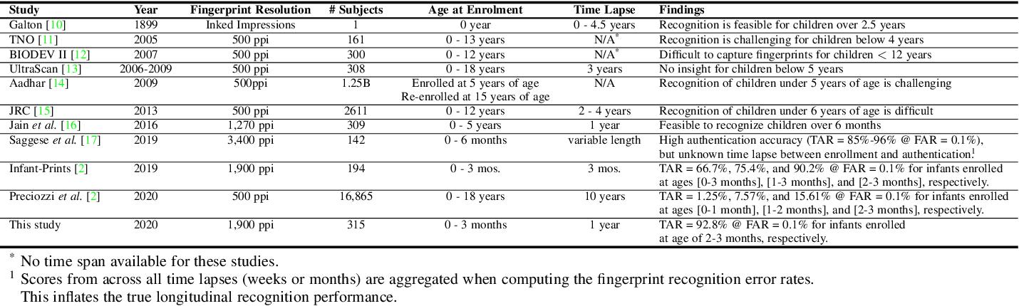 Figure 1 for Infant-ID: Fingerprints for Global Good