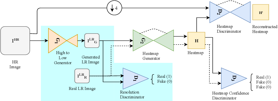 Figure 3 for Landmark Detection in Low Resolution Faces with Semi-Supervised Learning