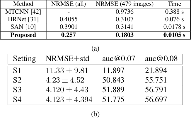 Figure 2 for Landmark Detection in Low Resolution Faces with Semi-Supervised Learning