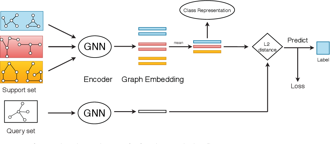 Figure 3 for Structure-Enhanced Meta-Learning For Few-Shot Graph Classification