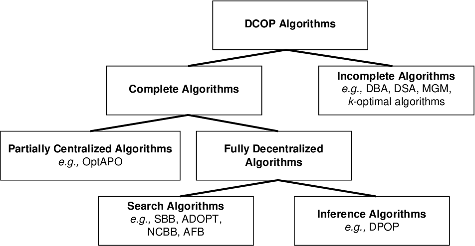 Figure 3 for BnB-ADOPT: An Asynchronous Branch-and-Bound DCOP Algorithm