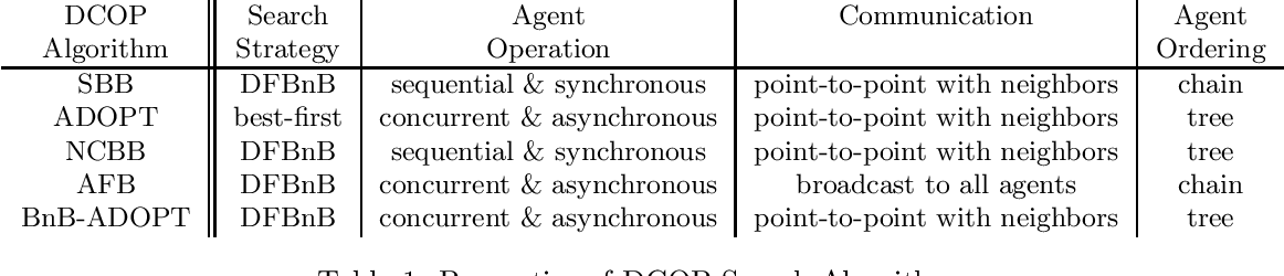 Figure 2 for BnB-ADOPT: An Asynchronous Branch-and-Bound DCOP Algorithm