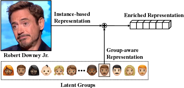 Figure 1 for GroupFace: Learning Latent Groups and Constructing Group-based Representations for Face Recognition