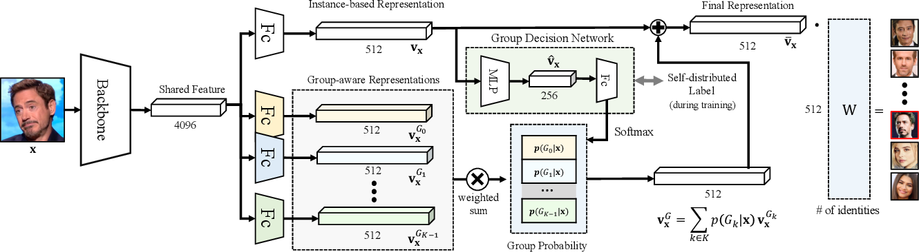 Figure 3 for GroupFace: Learning Latent Groups and Constructing Group-based Representations for Face Recognition