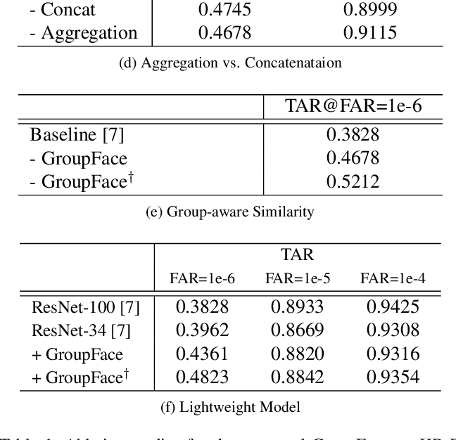 Figure 2 for GroupFace: Learning Latent Groups and Constructing Group-based Representations for Face Recognition