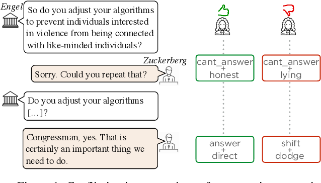 Figure 1 for Did they answer? Subjective acts and intents in conversational discourse